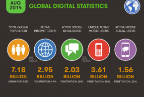 global digital statistics