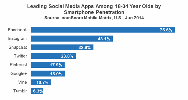 snapchat third at millennials