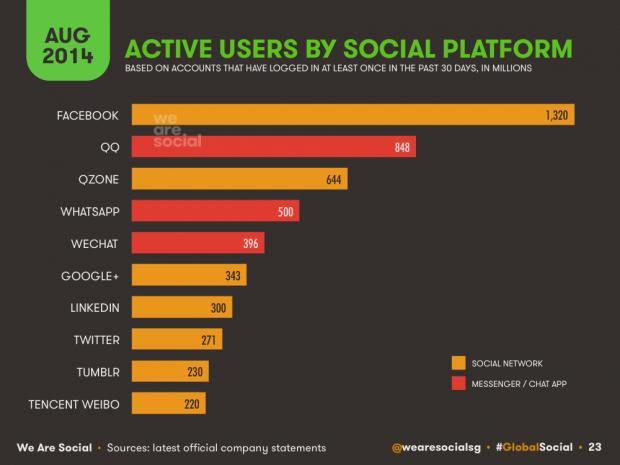 social media users by social platform