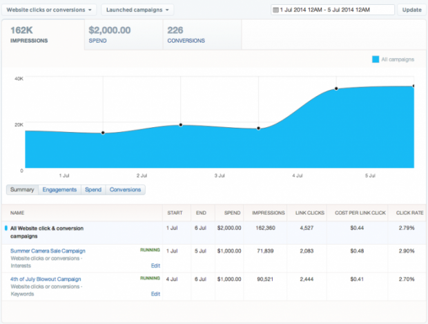 twitter ad report metrics