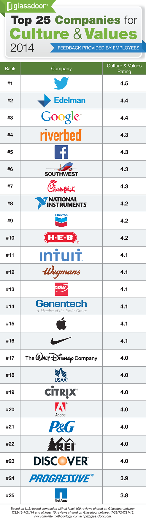 twitter top company for culture and values