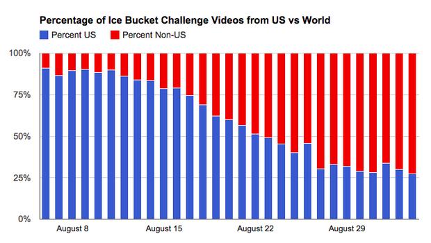 youtube ice bucket challenge videos