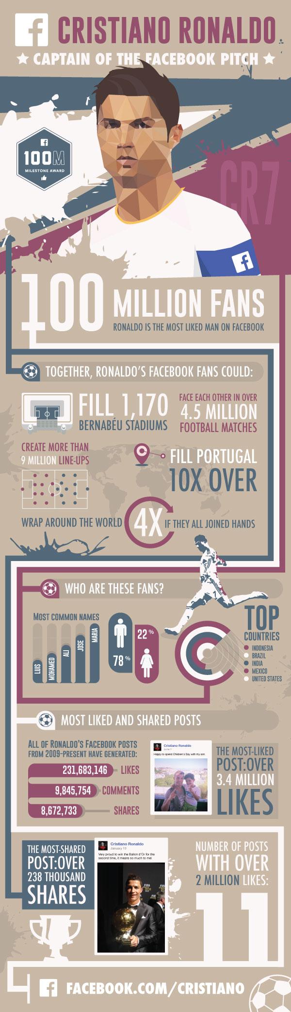 Cristiano Ronaldo 100 million Facebook likes