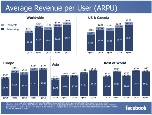 Facebook Q3 2014 Average Revenue per User