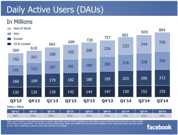 Facebook Q3 2014 DAUs