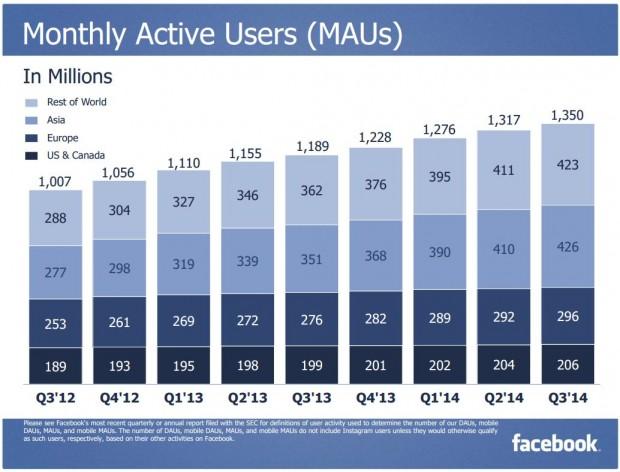 Facebook Q3 2014 MAUs