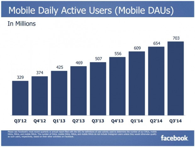 Facebook Q3 2014 Mobile DAUs