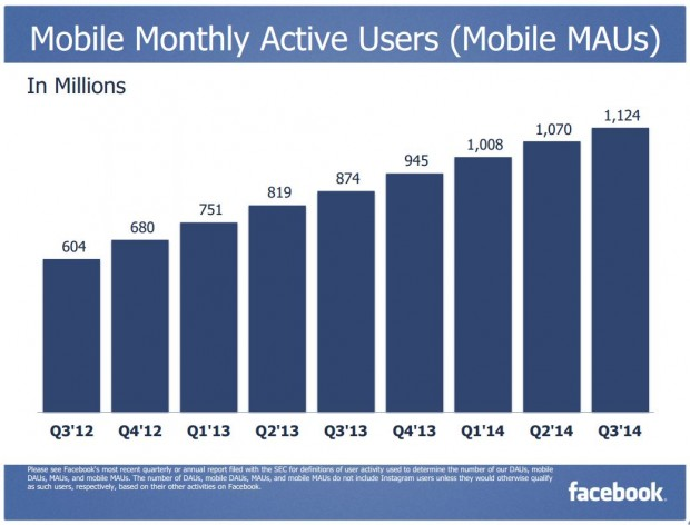 Facebook Q3 2014 Mobile MAUs