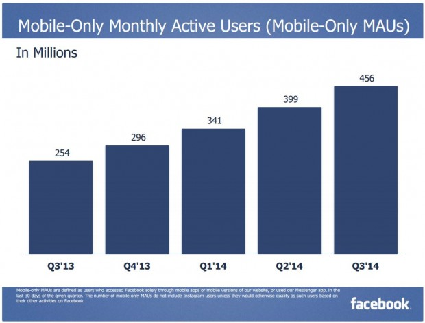 Facebook Q3 2014 Mobile-Only MAUs