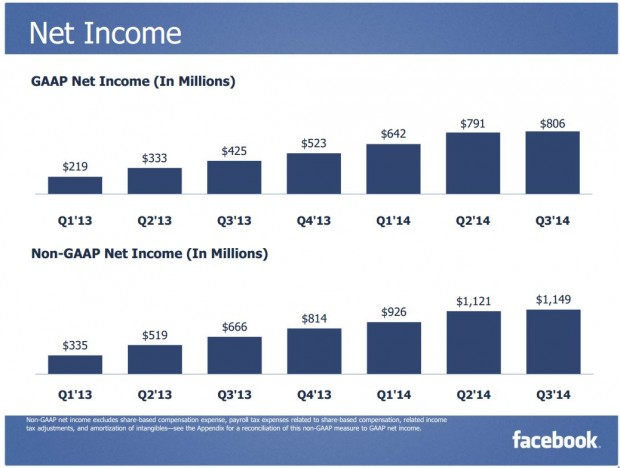 Facebook Q3 2014 Net Income