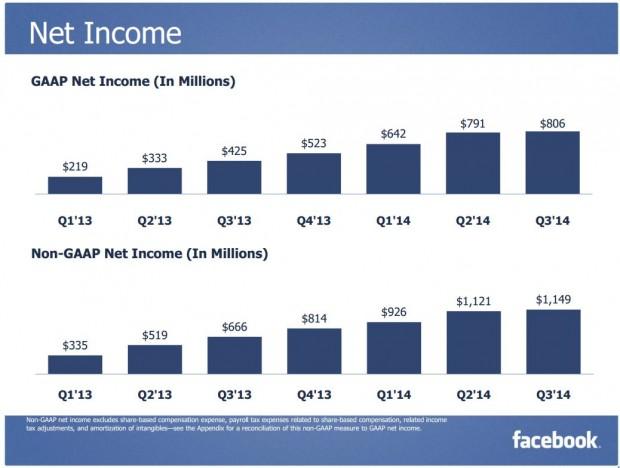 Facebook Q3 2014 Net Income
