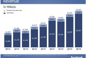 Facebook Q3 2014 Revenue