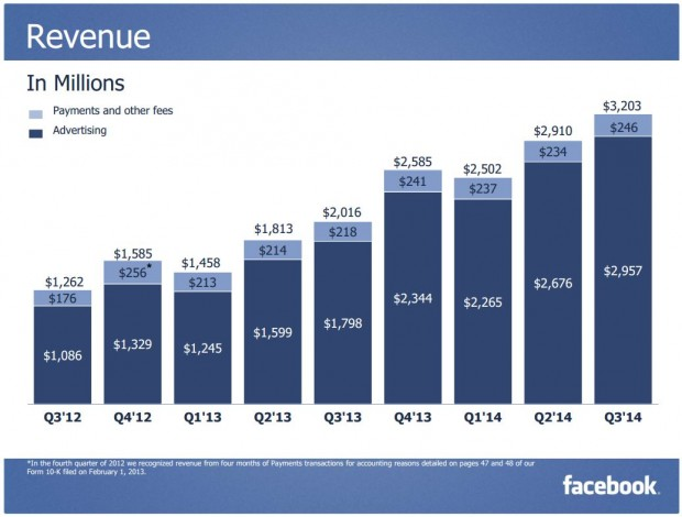 Facebook Q3 2014 Revenue