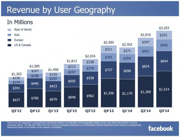 Facebook Q3 2014 Revenue by User Geography