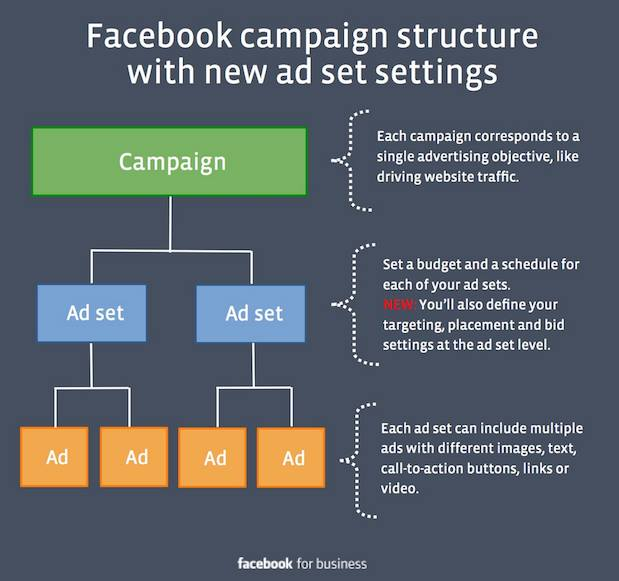 Facebook ad campaign structure