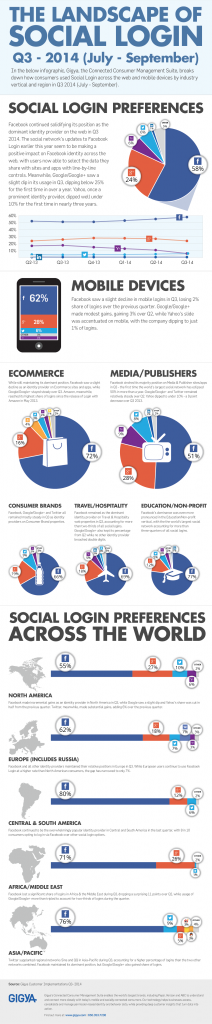Social Logins Q3 2014 Infographic