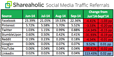 Social Media Traffic Referrals Q3 2014