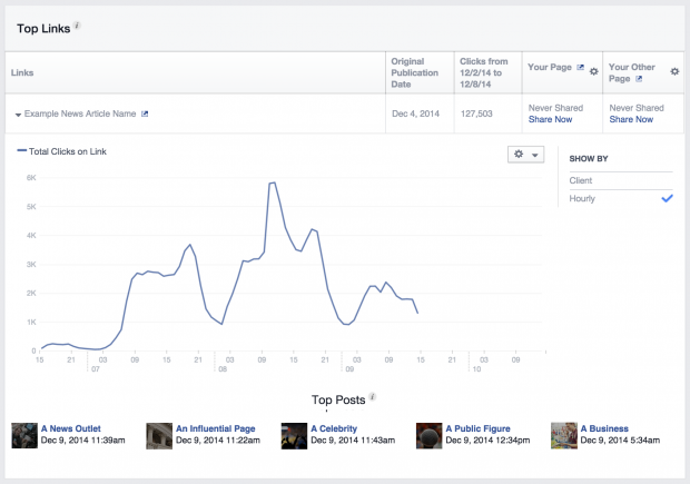 Facebook Pages Insights for Publishers