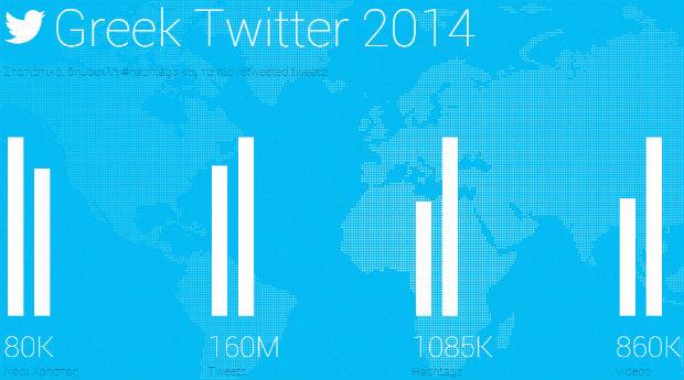 Greek Twitter statistics 2014 by Sidebar Monitor