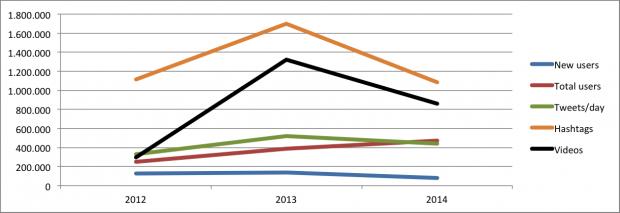Twitter greek statistics 2014
