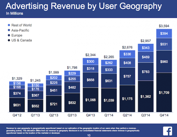 FB Advertising Revenue by User Geography