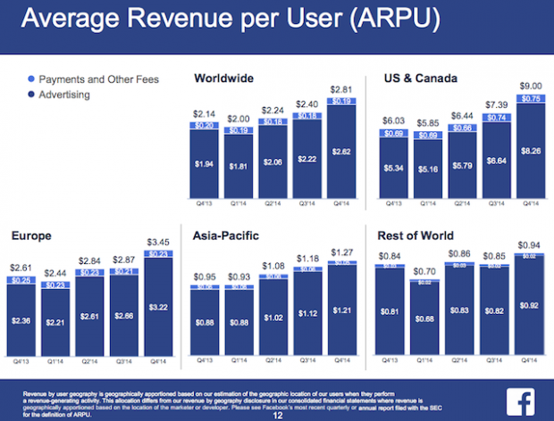FB Average Revenue per User (ARPU)