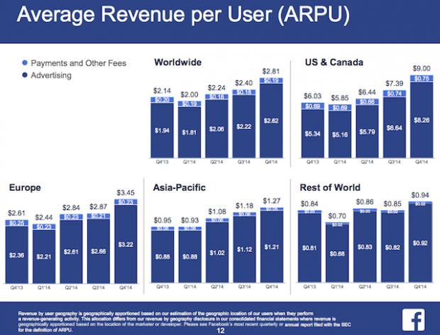 FB Average Revenue per User (ARPU)