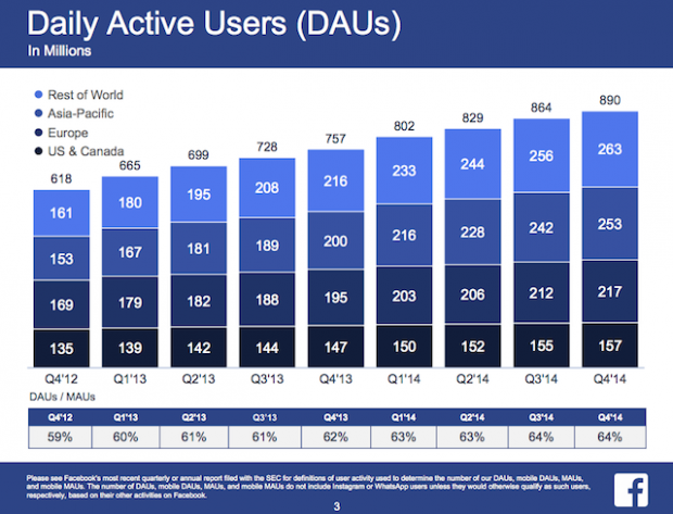 FB Daily Active Users (DAUs)