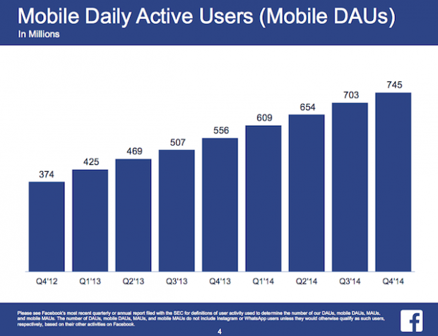 FB Mobile Daily Active Users (Mobile DAUs)