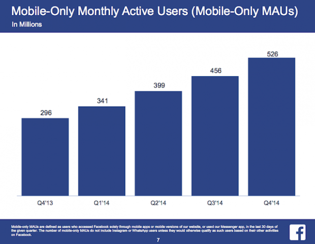 FB Mobile-Only Monthly Active Users (Mobile-Only MAUs)