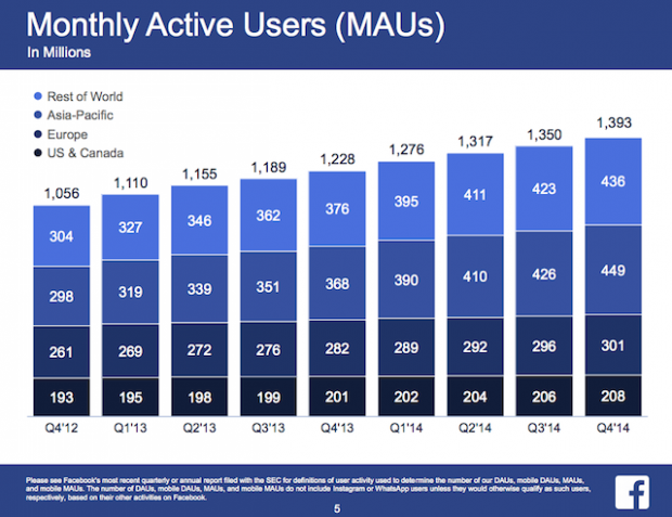 FB Monthly Active Users (MAUs)