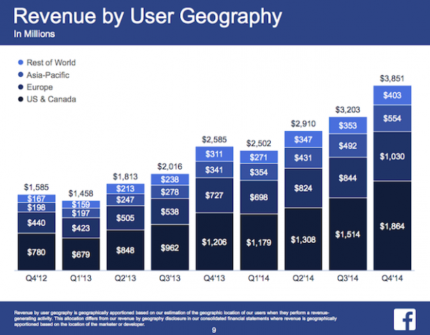 FB Revenue by User Geography