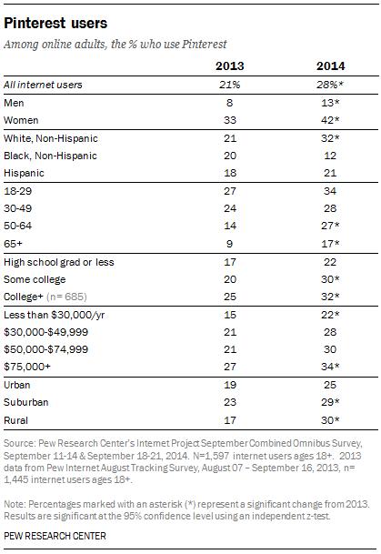 Pinterest User Demographics