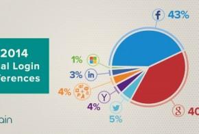 Q4 2014 Social Logins