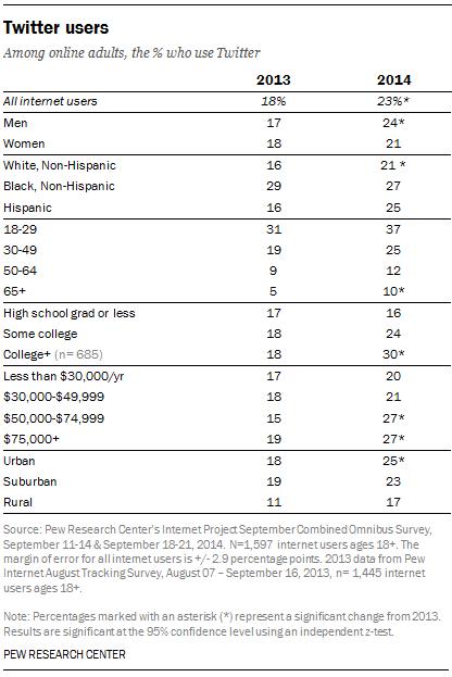 Twitter User Demographics