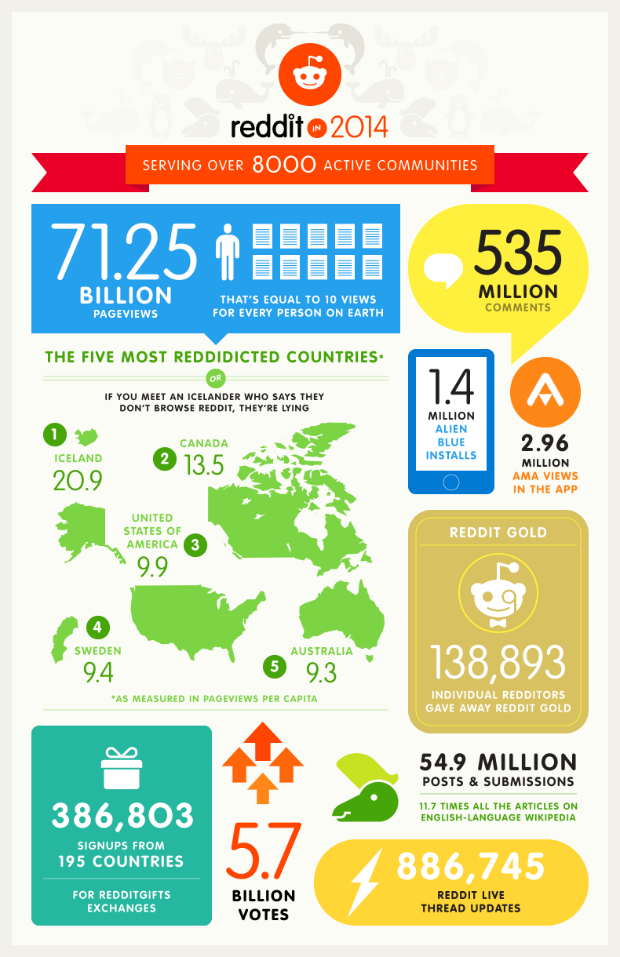 reddit in 2014 Infographic