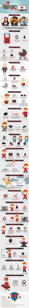 YouTube 10 years infographic