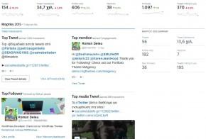 New Twitter Analytics Homepage