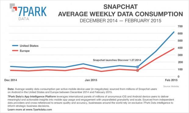 snapchat data consumption