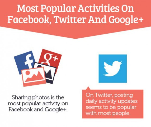Οι πιο δημοφιλείς ενέργειες