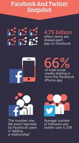 Facebook και Twiiter