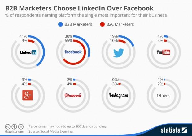 LinkedIn επιλέγουν οι B2B marketers