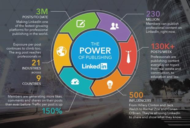 LinkedIn για επαγγελματίες