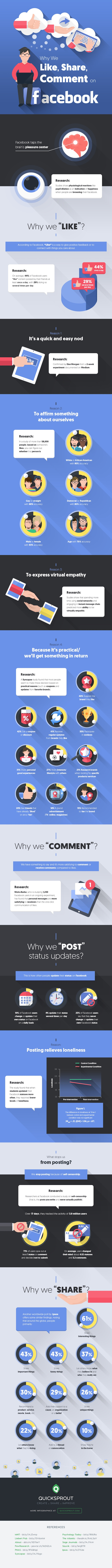 Γιατί κάνουμε like,Share,Comment, στο Facebook-infographic