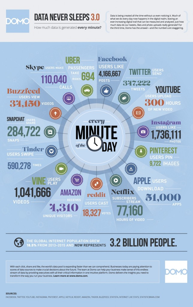 social minute infographic