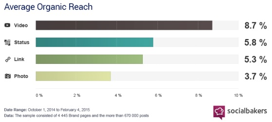 average video organic reach on Facebook
