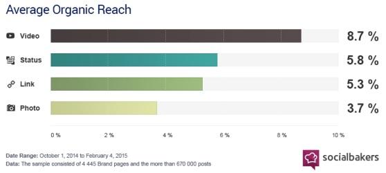 average video organic reach on Facebook