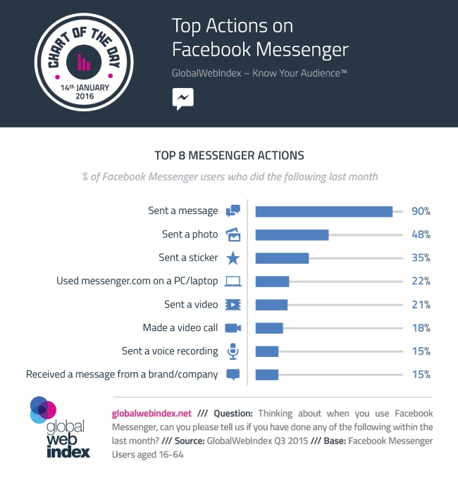 Messenger infographic