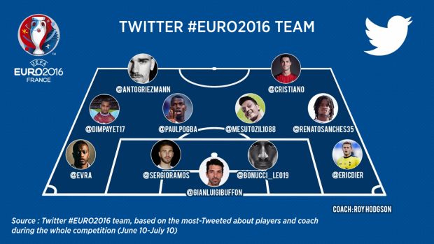 Twitter_EURO_2016_team_-_English_0