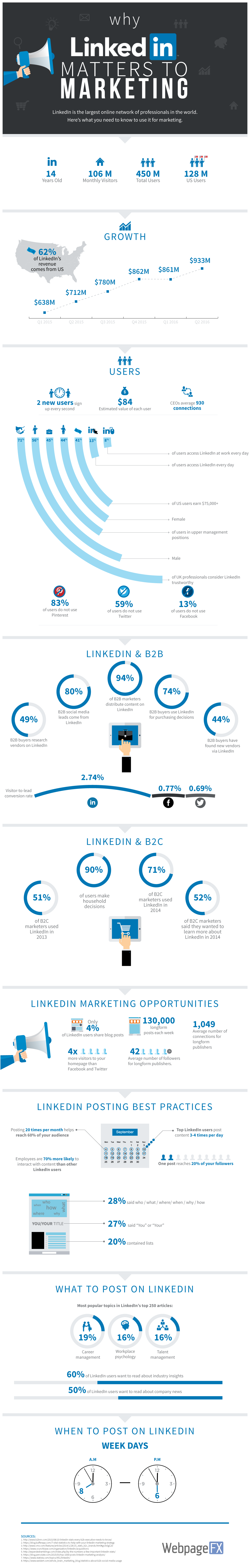 why-linkedin-matters-to-marketing-info